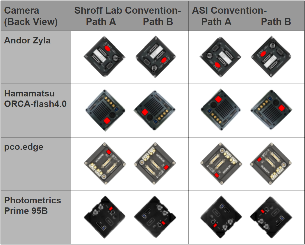 Camera orientation table