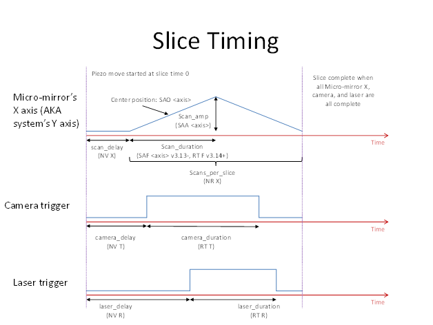 diSPIM plugin slice timing graph