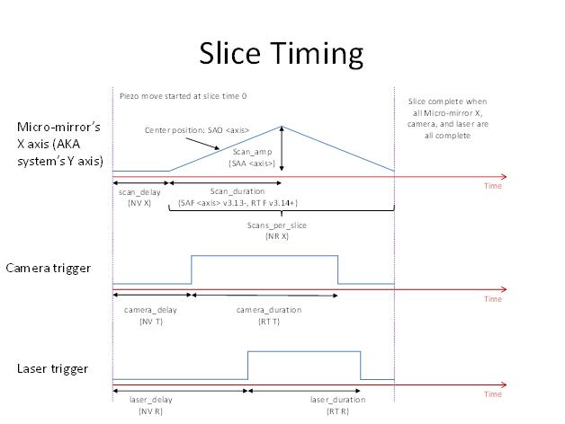 diSPIM plugin slice timing graph